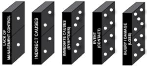 International Loss Control Institute or ILCI model