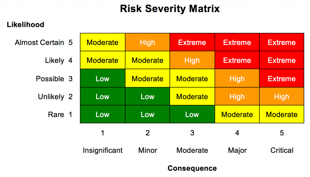 Risk Severity Matrix